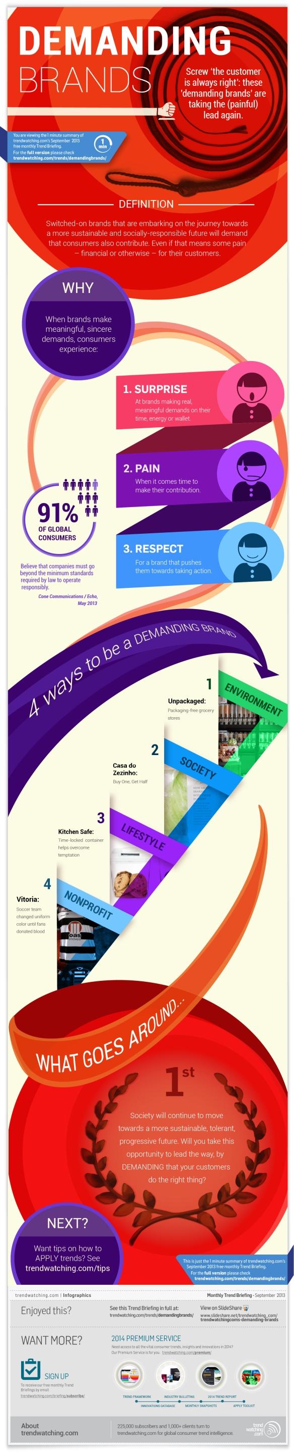 demanding-brands-infographic