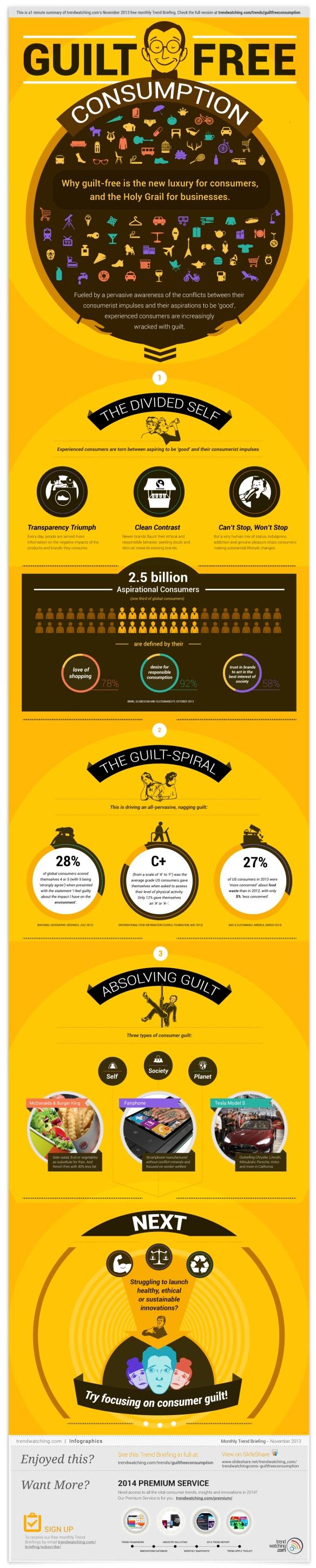 2013-11-guiltfreeconsumption-infographic